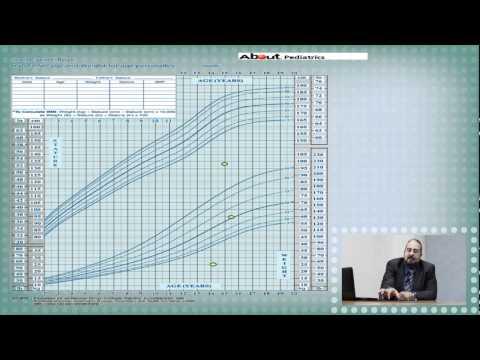 Physical Growth - Prof. Mohamed Abdelfattah