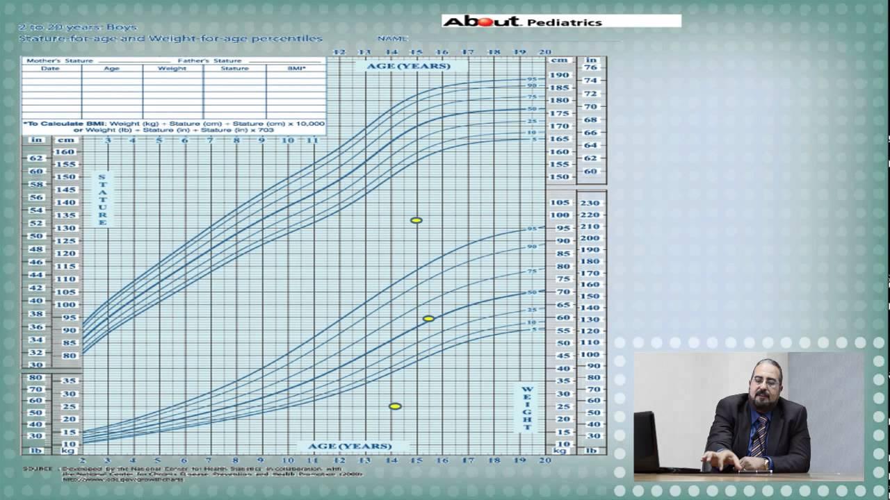 Physical Growth Prof Mohamed Abdelfattah Youtube