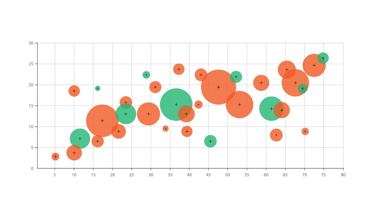 Bubble Chart - Learn about this chart and tools to create it