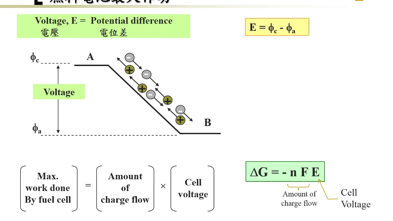 small resolution of fuel cell 06 05 thermodynamics idea cell voltage