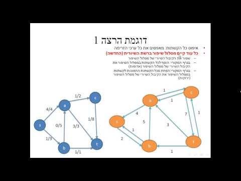 האלגוריתם של פורד פולקרסון הסבר בעברית-Ford Fulkerson Algorithm Hebrew