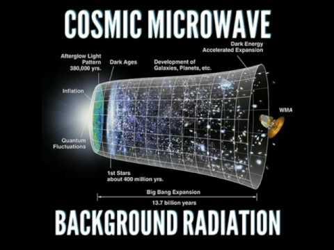 Cosmic Microwave Background Radiation in Hindi/Urdu