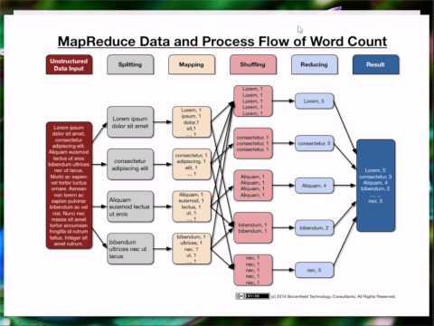 MapReduce  e Sistemas de Arquivo Distribuídos - Bancos de Dados & Aplicações 2015 - Aula 5a