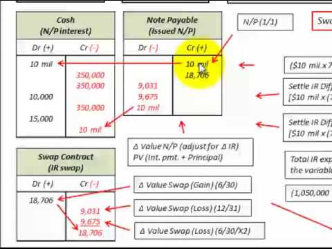 Interest Rate Swap Hedge Against Notes Payable (Debt) Gain Or Loss On Swap Contract