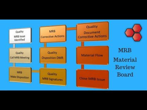 Material Review Board