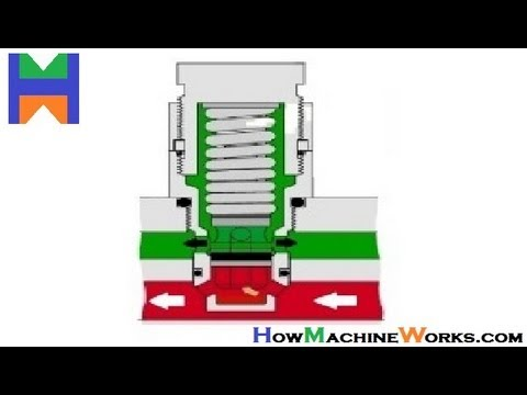 How Main Relief Valve Direct Acting Works Youtube