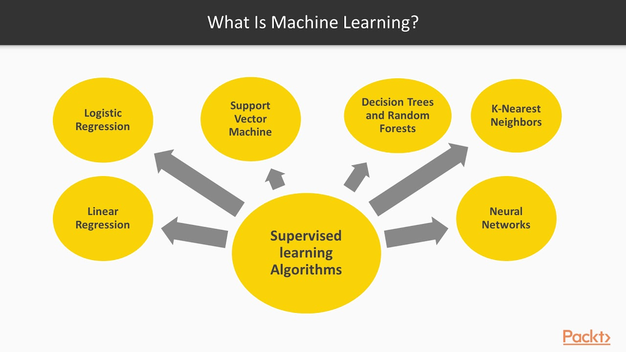 Real-World Machine Learning Projects Using TensorFlow: What Is Machine  Learning?|packtpub com