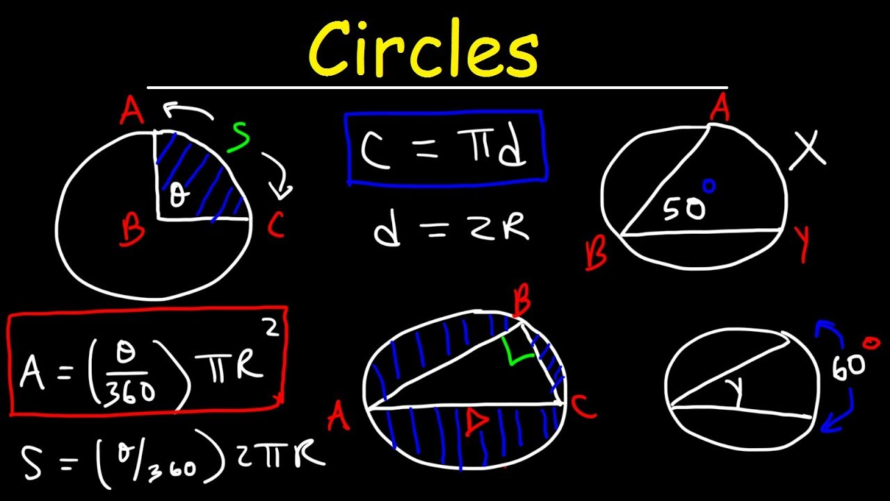 Circles in geometry basic introduction circumference area arc circles in geometry basic introduction circumference area arc length inscribed angles chords hexwebz Gallery