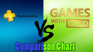 Ps Plus Games Vs Xbox Games With Gold Comparison Chart