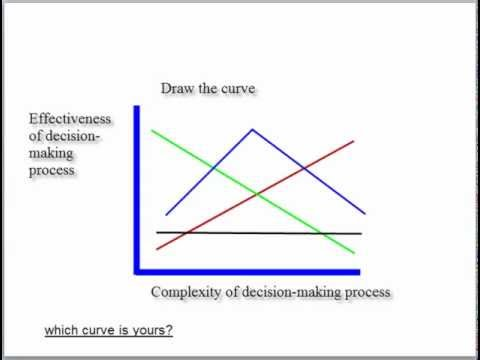 Practical exercise in Decision-making, critical thinking, re