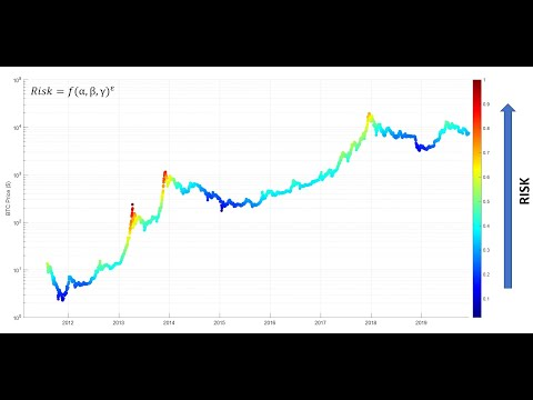 Bitcoin: Risk Management With Buying And Selling
