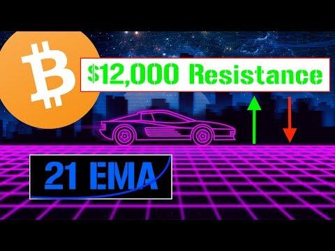 Bitcoin 📊 Critical Indicator!!! | 21 EMA
