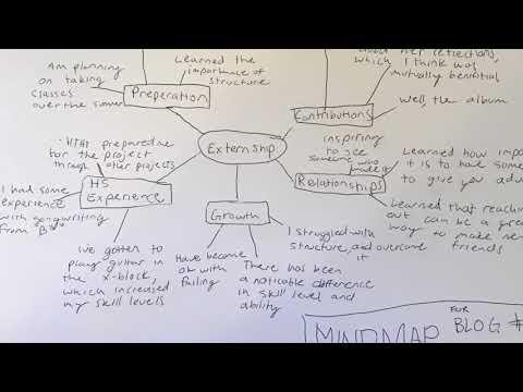 Music Album Mind Map