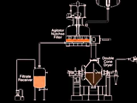 Agitated Nutsche Filter to Double Cone Dryer  YouTube