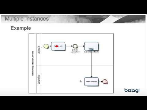 What Is A Multiple Subprocess?