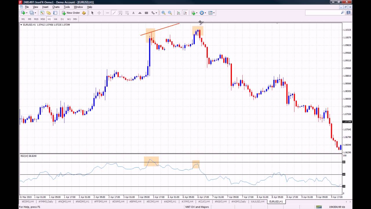 How to use relative strength index in forex