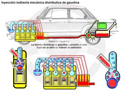 Historia de la alimentación de gasolina (9/14)