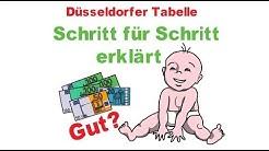Düsseldorfer Tabelle 2019 - Unterhalt für Kinder - erklärt! Was ist Gesetz, Was Richtlinie?