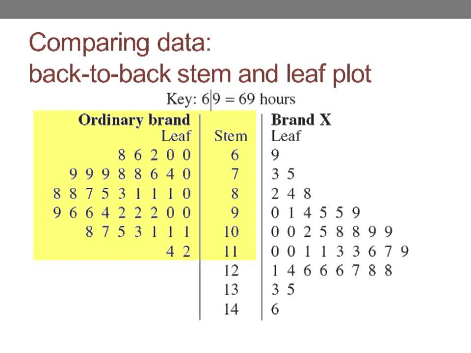 stem and leaf plot A lesson teaching the basics of stem and leaf diagrams with a nice colourful example.