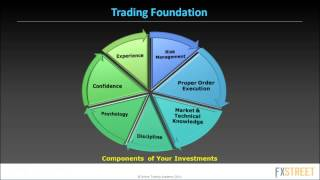 Market Timing in Forex for Short-term Income and Long-term Wealth with Sam Evans