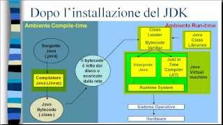 Java (Playlist 1) corso base ITA 4: compilatori/interpreti; che strada segue Java? seconda parte