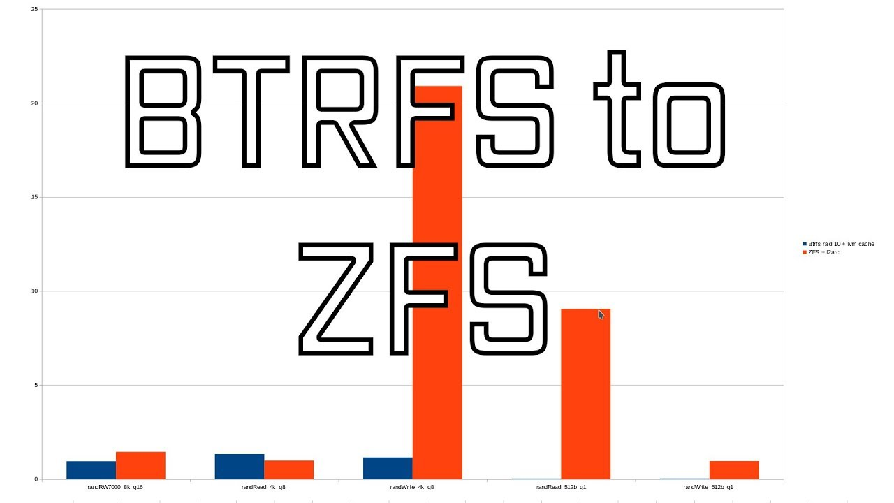 Switching from BTRFS to ZFS on my Desktop