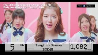 ผลด่วน Thai idol song Ranking (สัปดาห์แรก เม.ย. 2019)