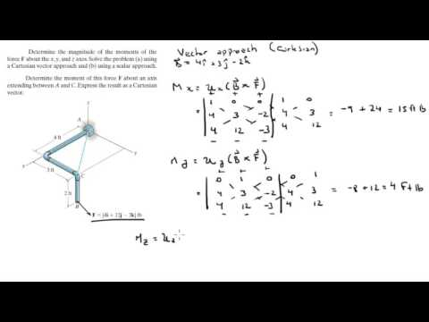Determine the magnitude of the moments of the force F