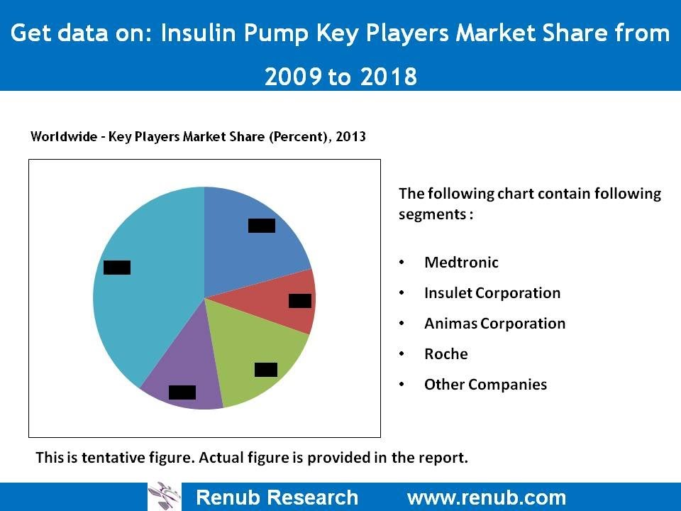 insulin pump market  u0026 forecast -- worldwide analysis
