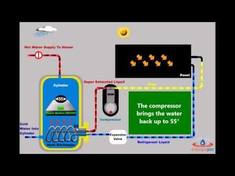Thermodynamic Solar Simulation