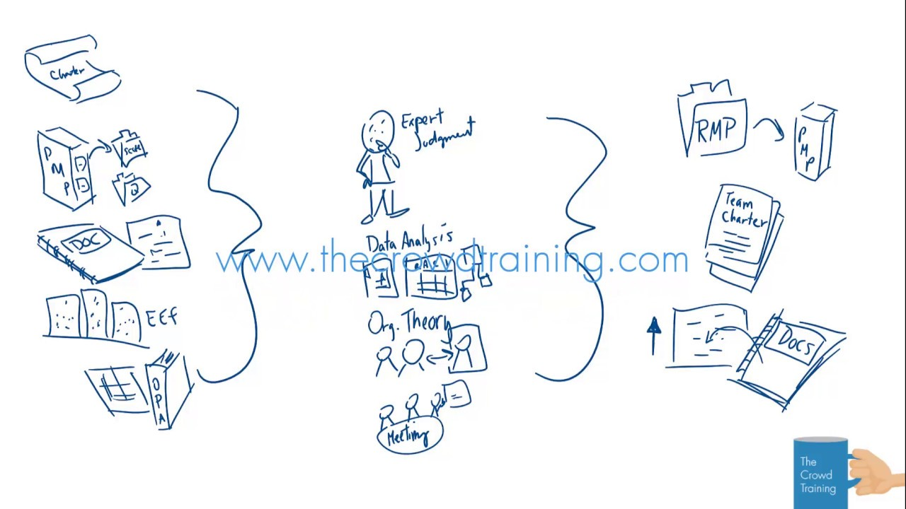 Drawn Out Project Management The Crowd Training