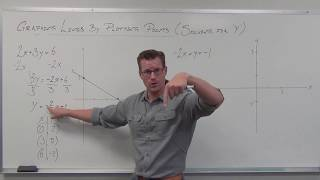 Graphing Lines by Solving for Y and Plotting Points (TTP Video 30)