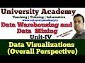 L24: Partitional Algorithm in Data warehouse Classifications  k medoids clustering algorithm