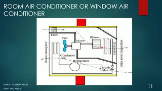 3.2 Energy Conservation in HVAC