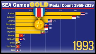 Southeast Asian Games Gold Medal Count  1959-2019  | Sea Games All-time Gold Medal Tally Per Country