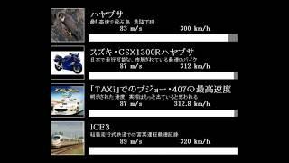速さの比較