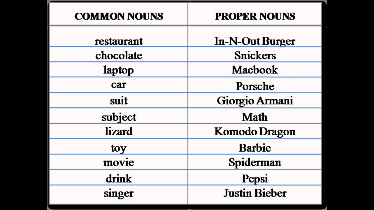 Common nouns and Pronouns for first graders - YouTube