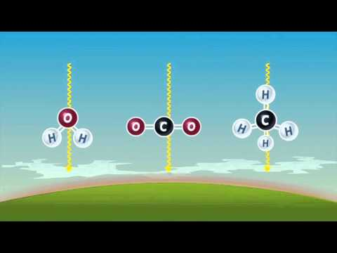 How The Earth's Climate Works and the Greenhouse Effect