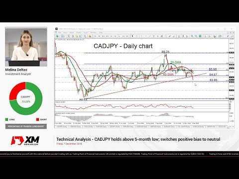 Technical Analysis: 07/12/18 - CADJPY holds above 5-month low; switches positive bias to neutral