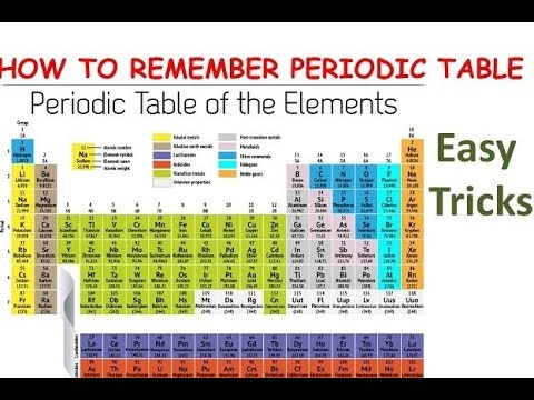 Easy tricks to remember periodic table hindi part 1 youtube easy tricks to remember periodic table hindi part 1 urtaz Image collections