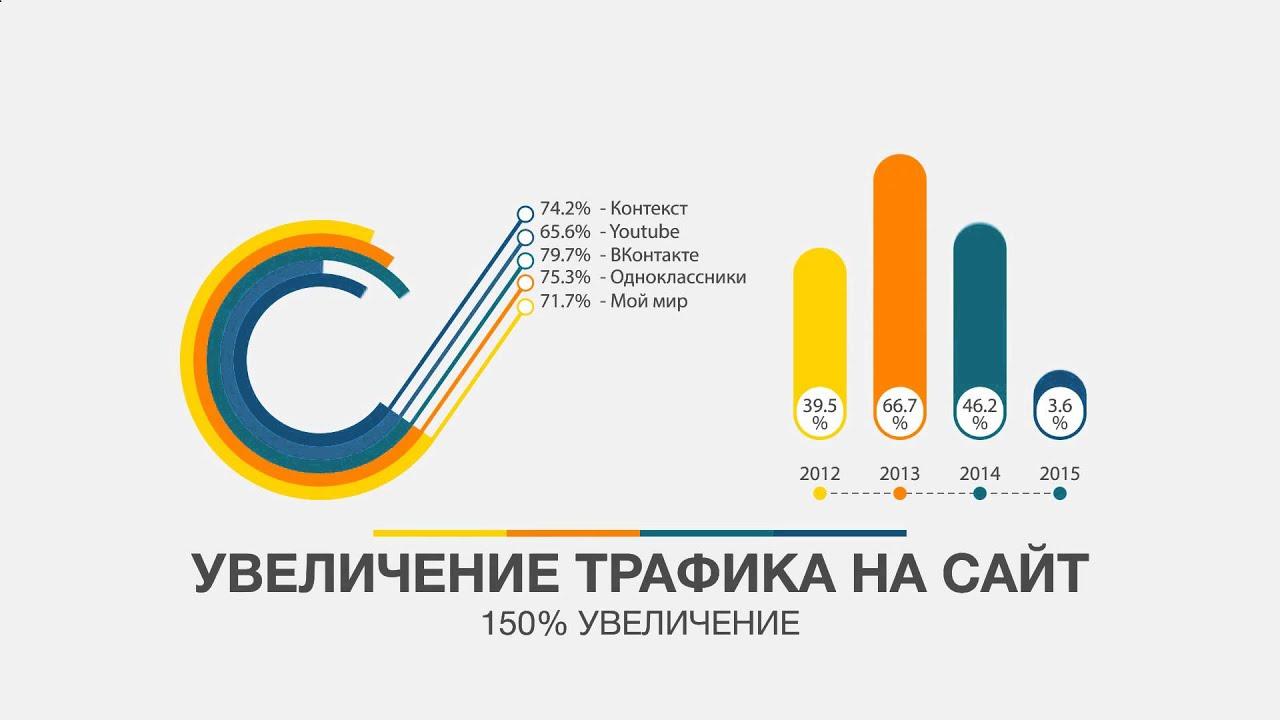 Заказ на оптимизацию и продвижение сайта продвижение сайтов в яндексе 2015