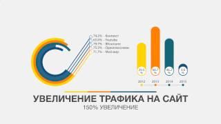Заказать сайт Москва. Создание сайтов в Москве. Продвижение и Раскрутка сайта.(, 2014-08-05T22:44:34.000Z)