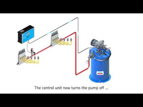 SKF Single-line Lubrication Systems