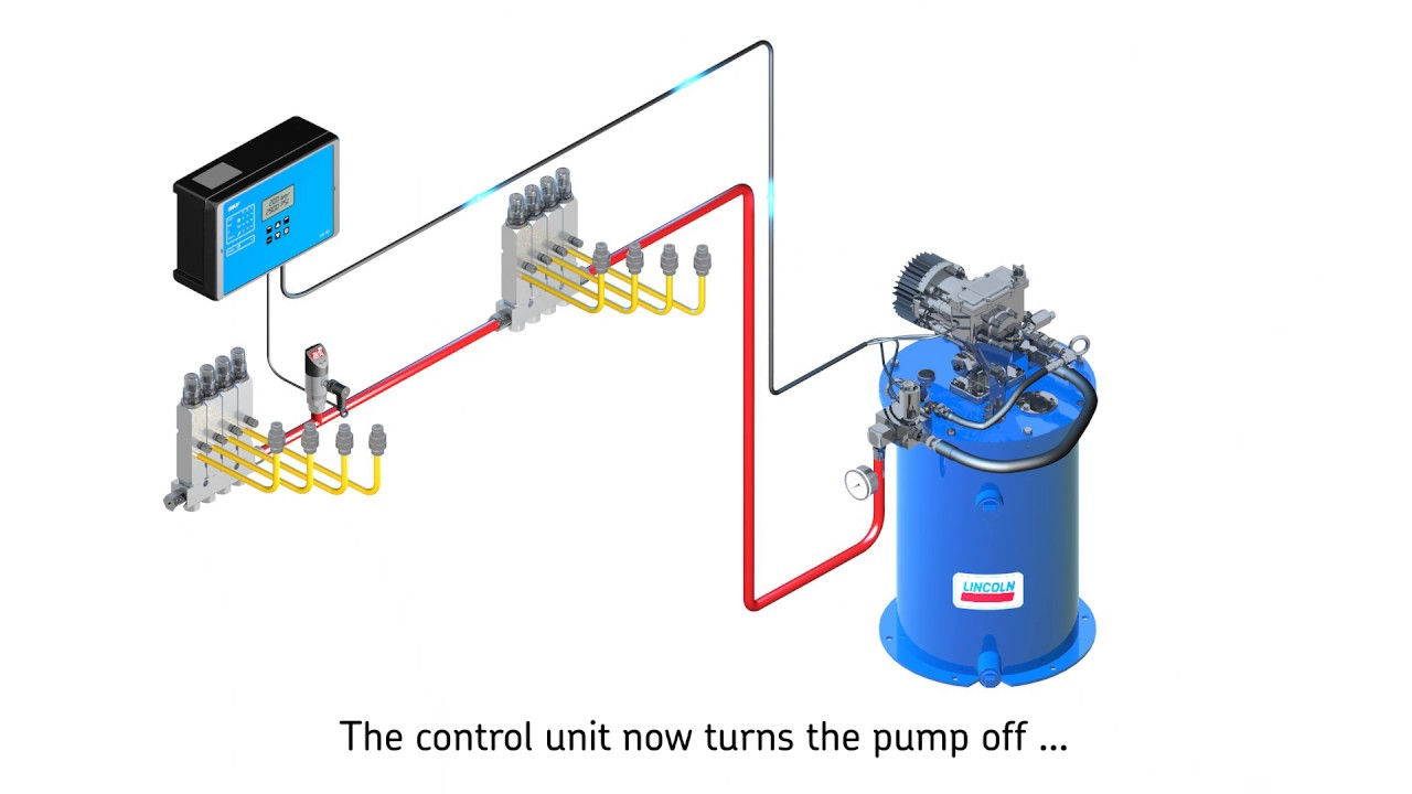 skf single line lubrication systems youtube rh youtube com