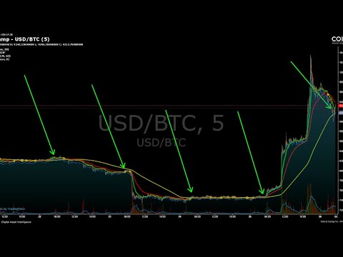 5AM Bitcoin Daily Technical Analysis Review Of RSI, OBV, MACD And Ichimoku