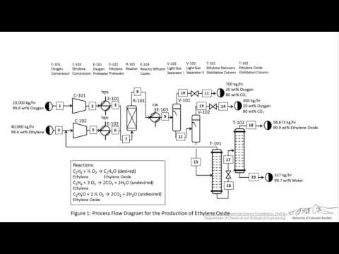 Basics of BFDs, PFDs, & PIDs