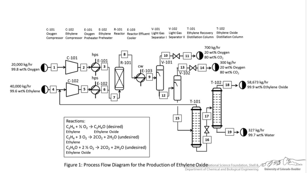 tutorial block flow process flow and piping instrumentation diagrams aiche [ 1280 x 720 Pixel ]