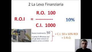 La Leva Finanziaria (Analisi del ROI - 2° Parte)