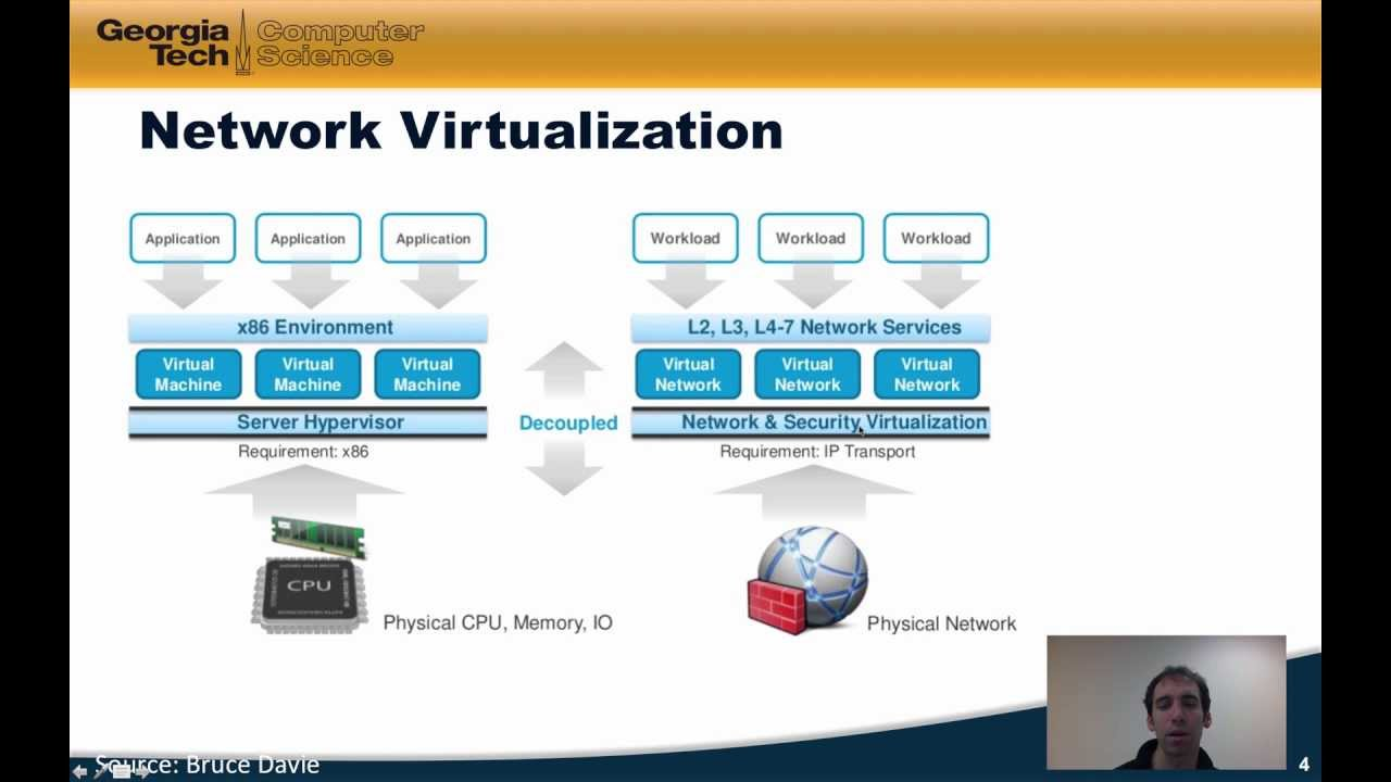 Module 3 1: What is Network Virtualization and How is it Implemented?