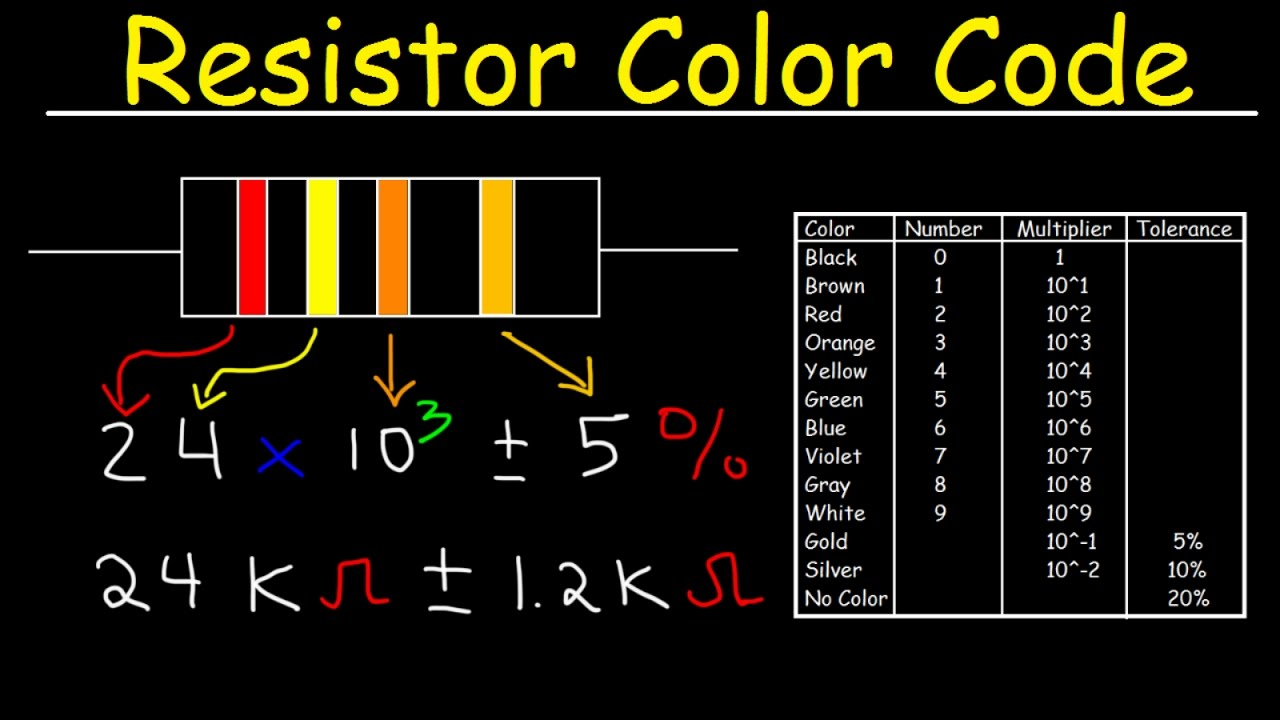 Resistor color code chart tutorial review physics also youtube rh